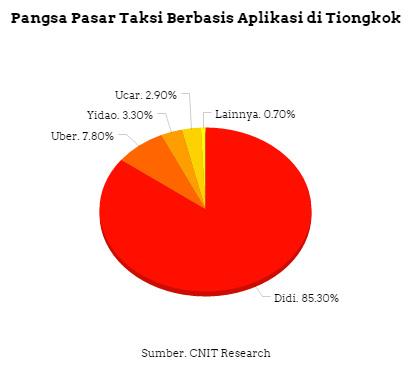 pangsa-pasar-taksi-online-tiongkok