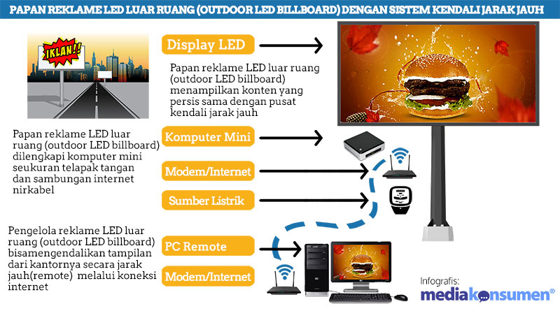 infografis-led-baliho-billboard