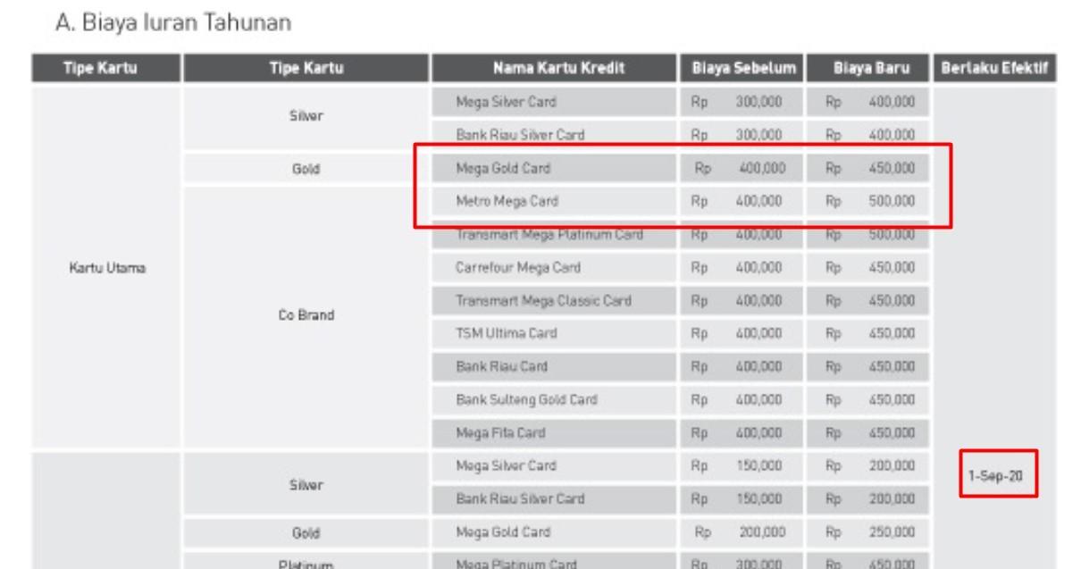 Penghapusan Annual Fee Kartu Kredit Bank Mega Media Konsumen